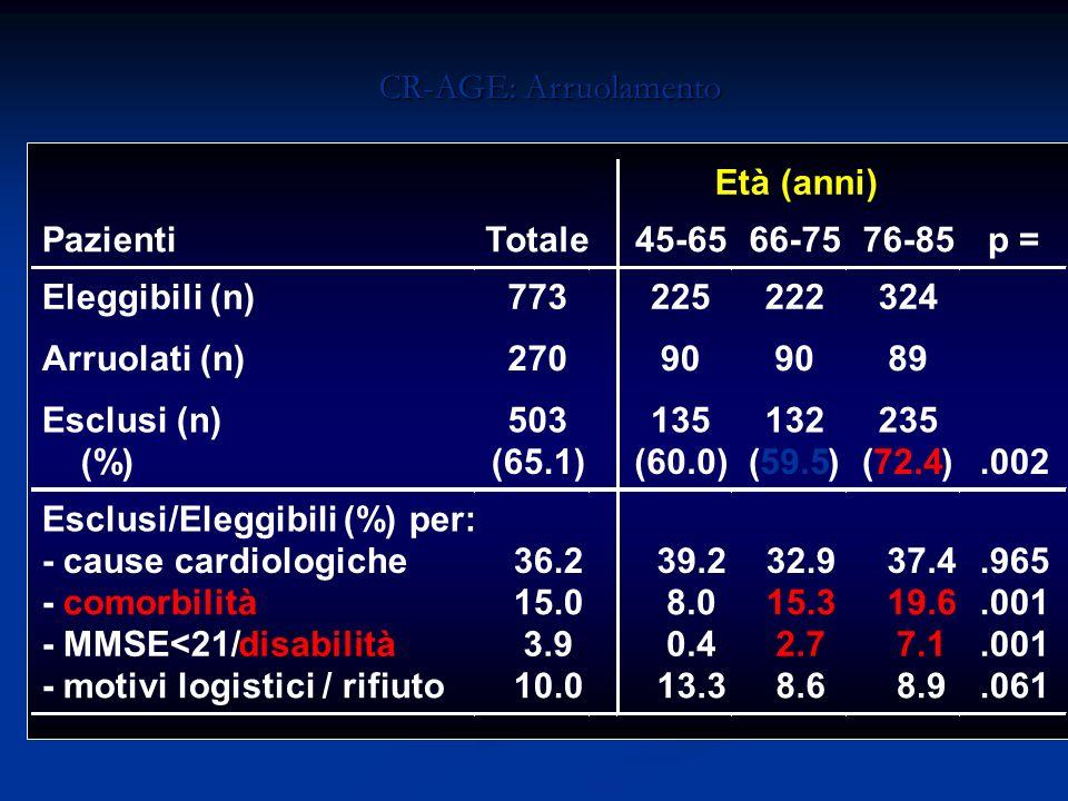 CR-AGE: Arruolamento Età (anni) Pazienti. Totale. 45-65. 66-75. 76-85. p = Eleggibili (n) 773.