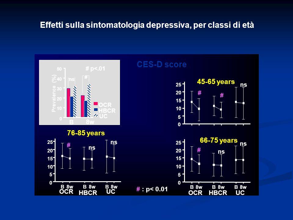Effetti sulla sintomatologia depressiva, per classi di età