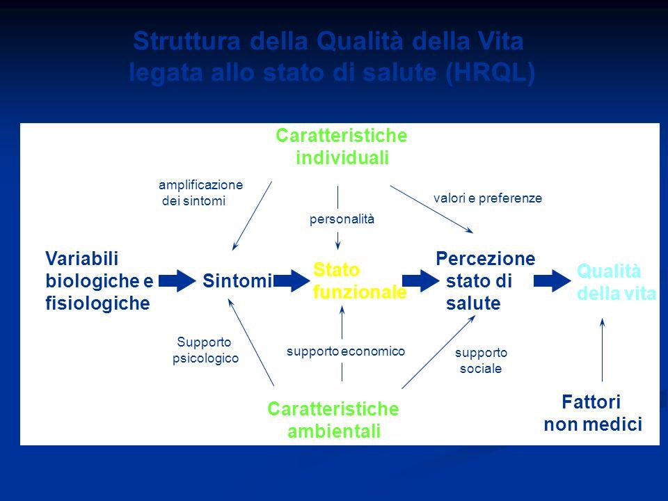 Struttura della Qualità della Vita legata allo stato di salute (HRQL)