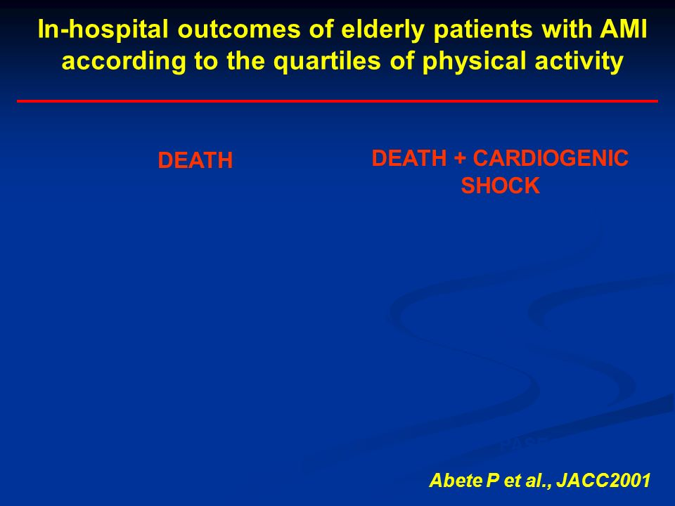 In-hospital outcomes of elderly patients with AMI according to the quartiles of physical activity
