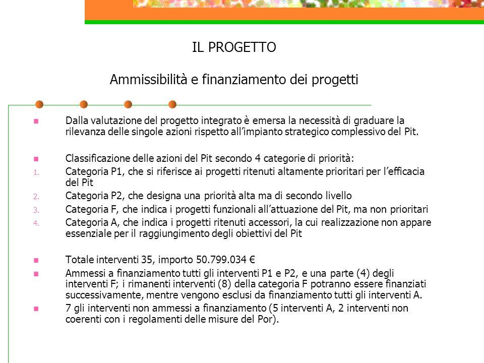 IL PROGETTO Ammissibilità e finanziamento dei progetti