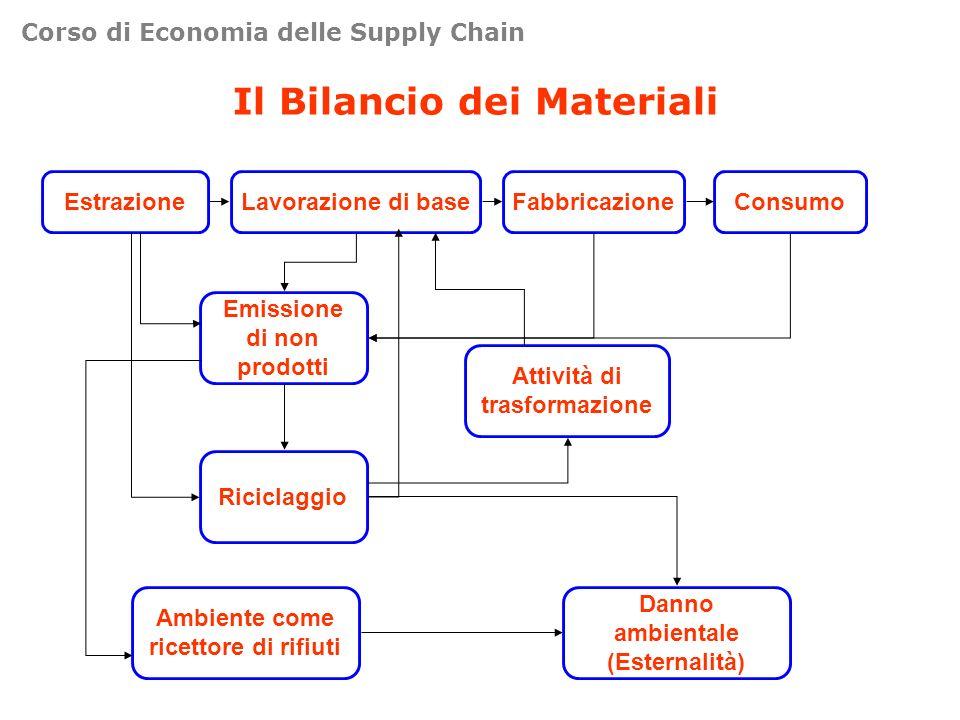 Il Bilancio dei Materiali
