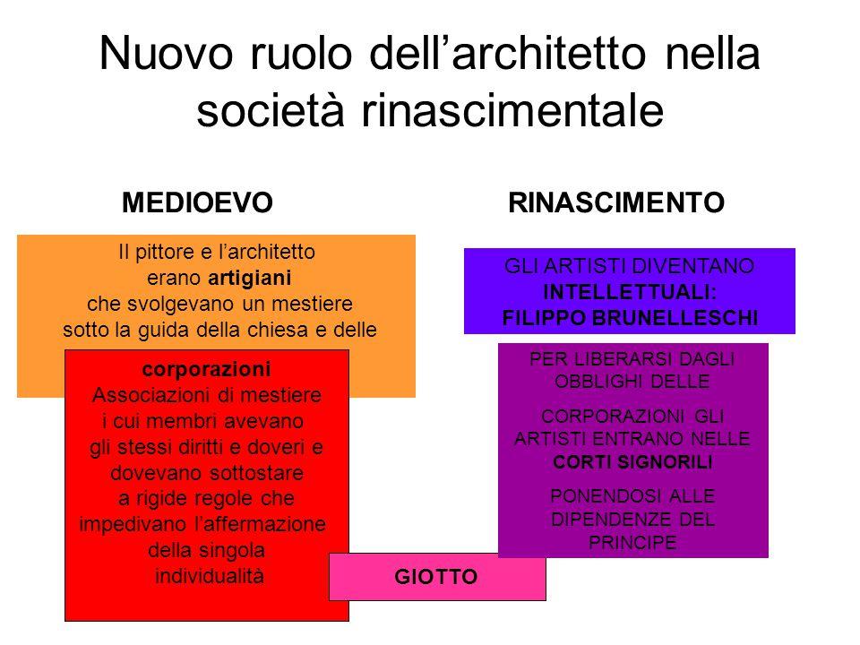 Nuovo ruolo dell'architetto nella società rinascimentale