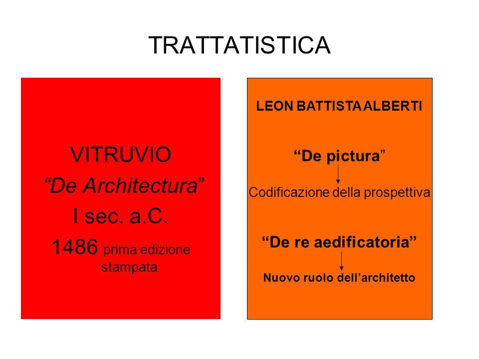 Nuovo ruolo dell'architetto