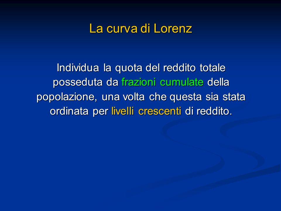La curva di Lorenz