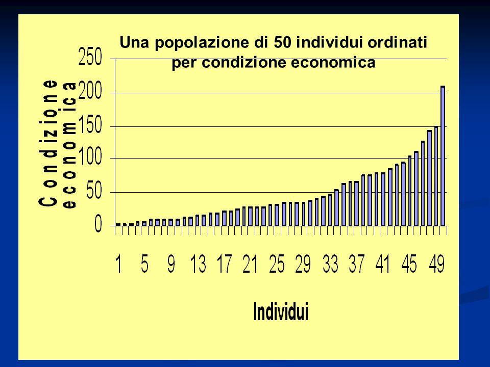 Una popolazione di 50 individui ordinati per condizione economica