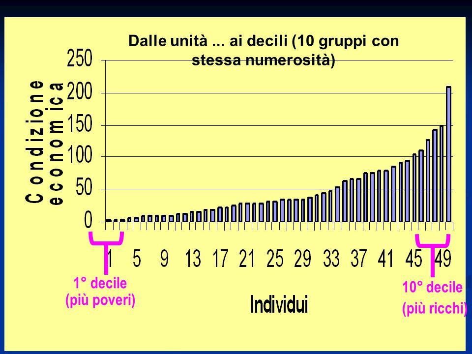 Dalle unità ... ai decili (10 gruppi con stessa numerosità)