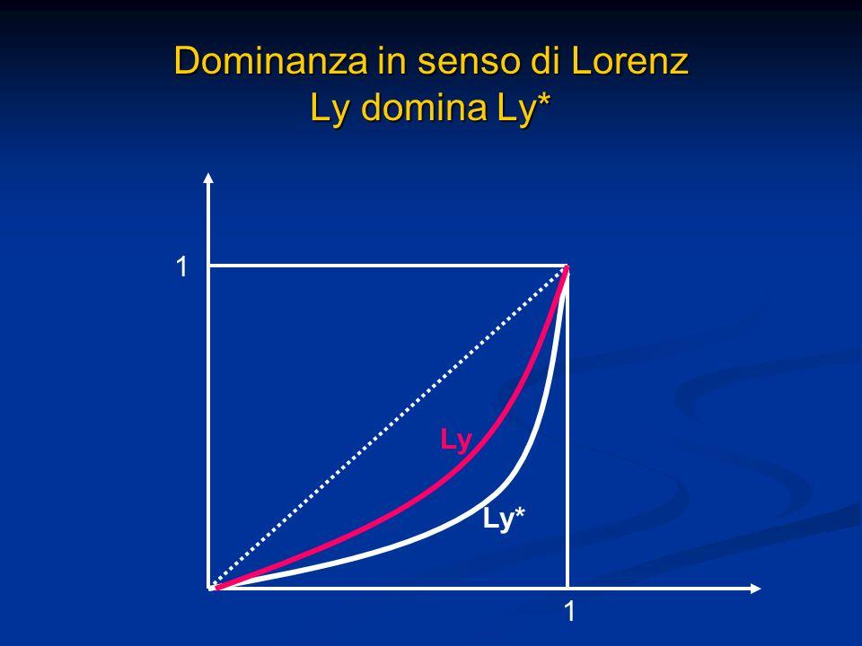 Dominanza in senso di Lorenz Ly domina Ly*