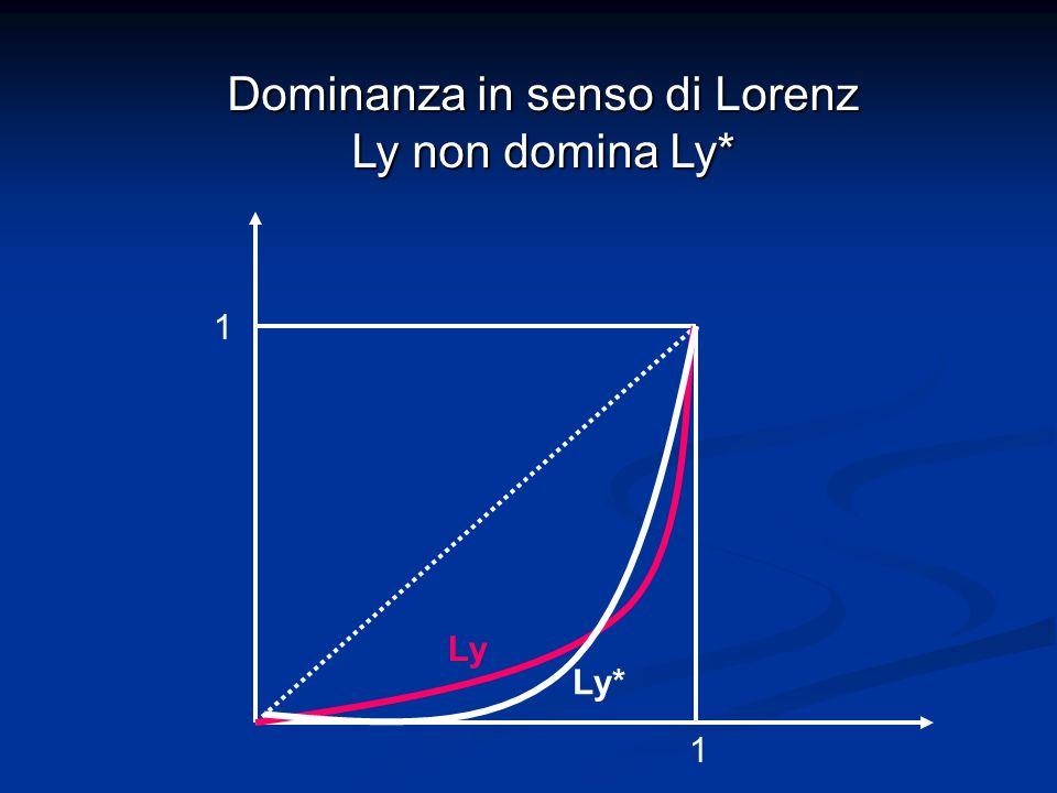 Dominanza in senso di Lorenz Ly non domina Ly*