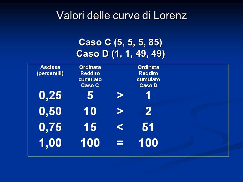 Valori delle curve di Lorenz