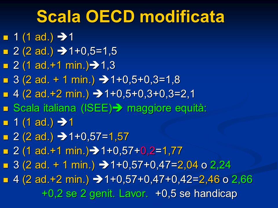Scala OECD modificata 1 (1 ad.) 1 2 (2 ad.) 1+0,5=1,5