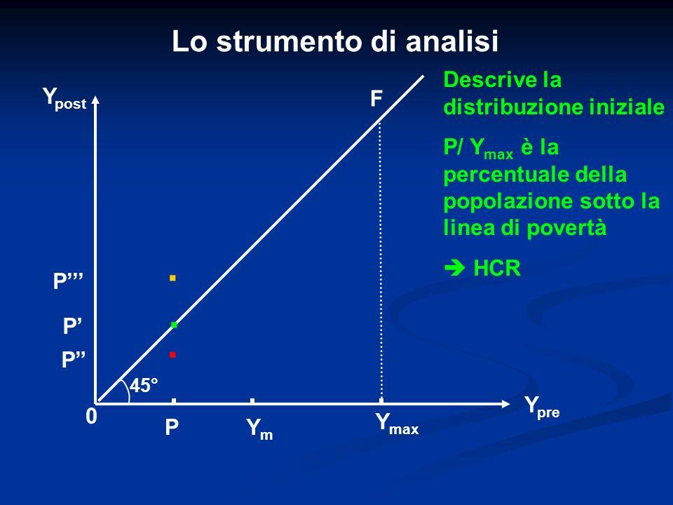 . . . Lo strumento di analisi Descrive la distribuzione iniziale