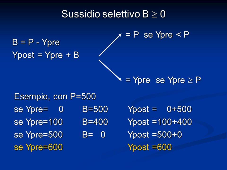 B = P - Ypre Ypost = Ypre + B