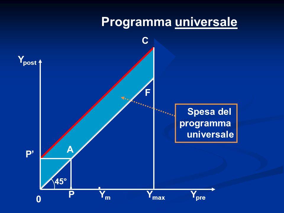 Programma universale C Ypost F Spesa del programma universale A P' P