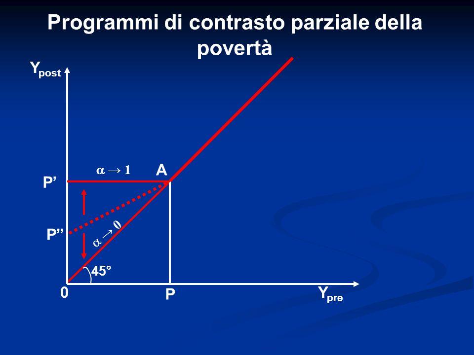 Programmi di contrasto parziale della povertà