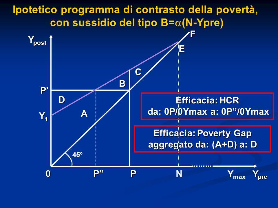 Ipotetico programma di contrasto della povertà,