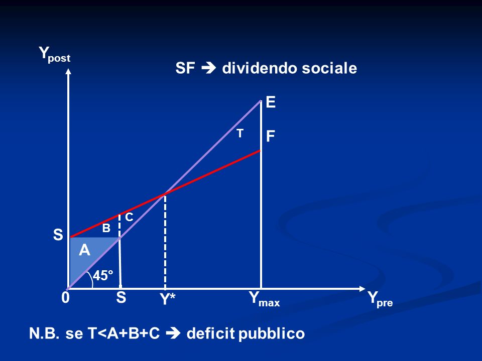 N.B. se T<A+B+C  deficit pubblico