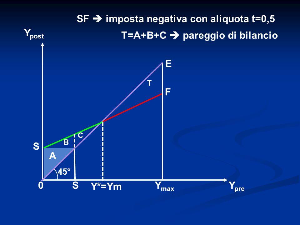 SF  imposta negativa con aliquota t=0,5 Ypost