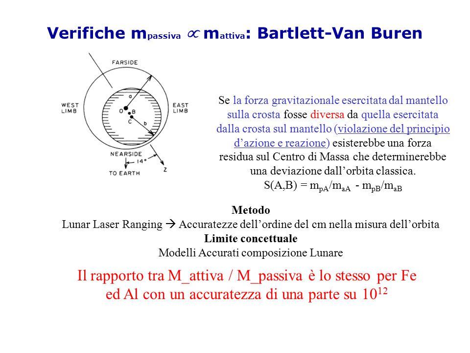 Verifiche mpassiva µ mattiva: Bartlett-Van Buren