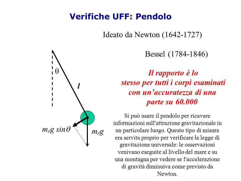 Verifiche UFF: Pendolo