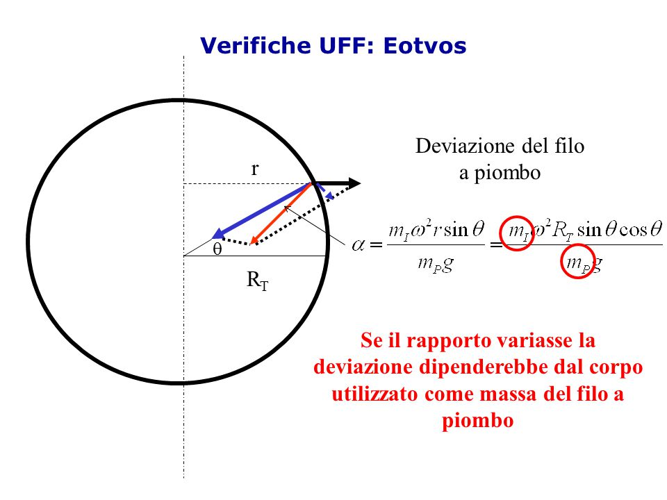 Verifiche UFF: Eotvos Deviazione del filo a piombo r RT
