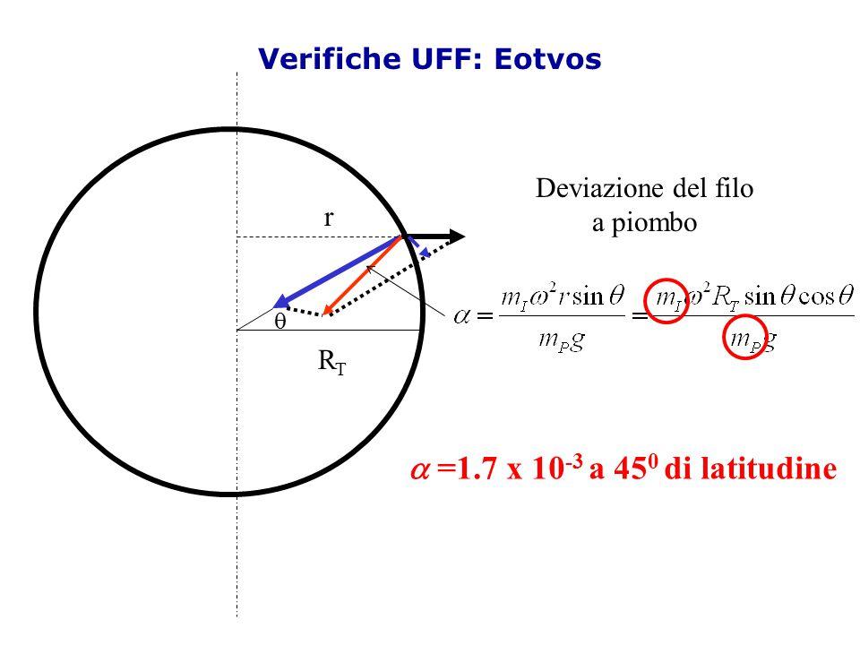 a =1.7 x 10-3 a 450 di latitudine Verifiche UFF: Eotvos