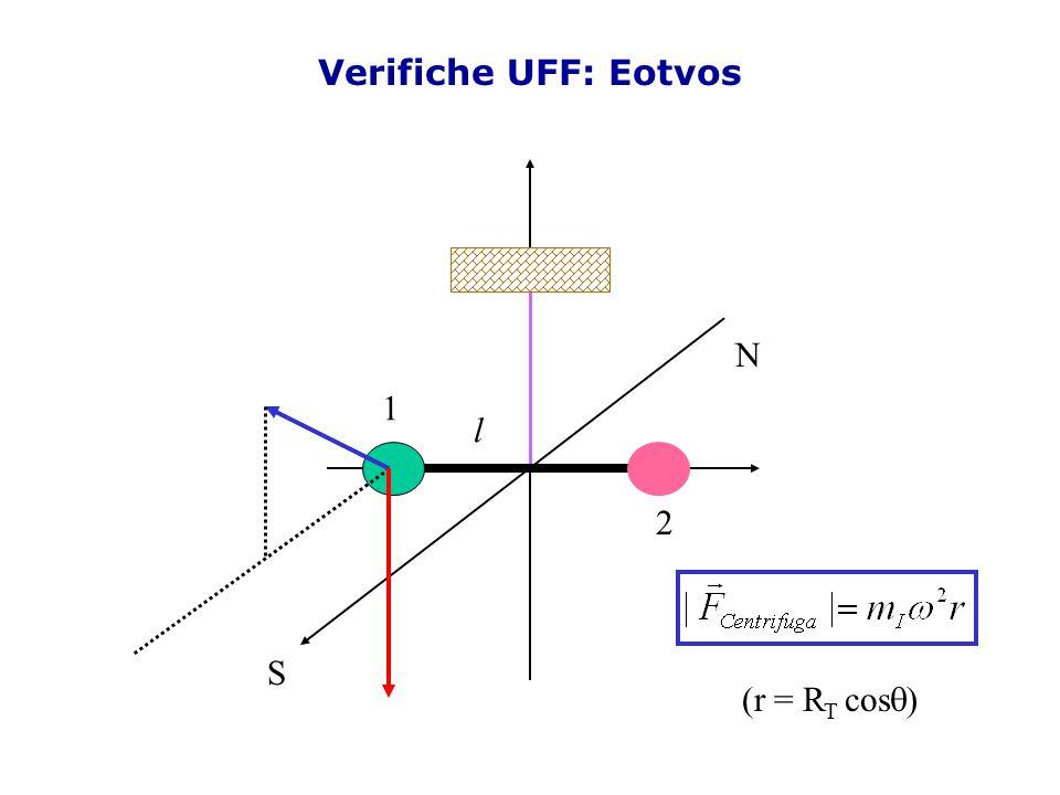 Verifiche UFF: Eotvos N 1 l 2 S (r = RT cosq)