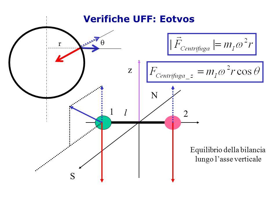 Verifiche UFF: Eotvos z N 1 l 2 S q r Equilibrio della bilancia