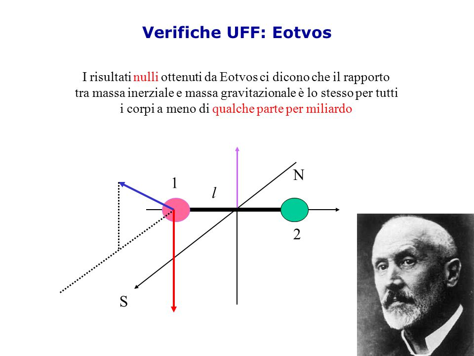 Verifiche UFF: Eotvos N 1 l 2 S
