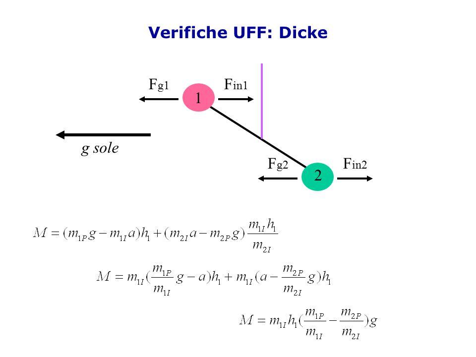 Verifiche UFF: Dicke 1 Fg1 Fin1 Fg2 Fin2 2 g sole