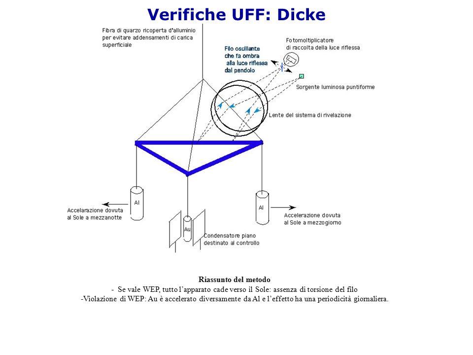 Verifiche UFF: Dicke Riassunto del metodo