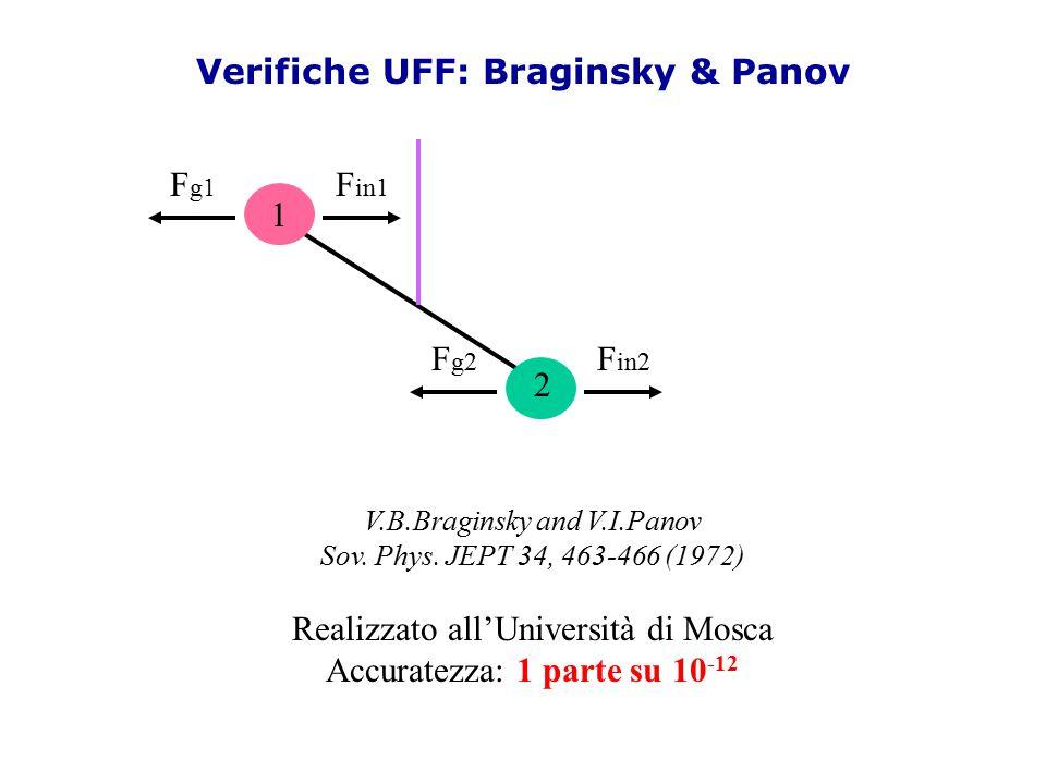 Verifiche UFF: Braginsky & Panov