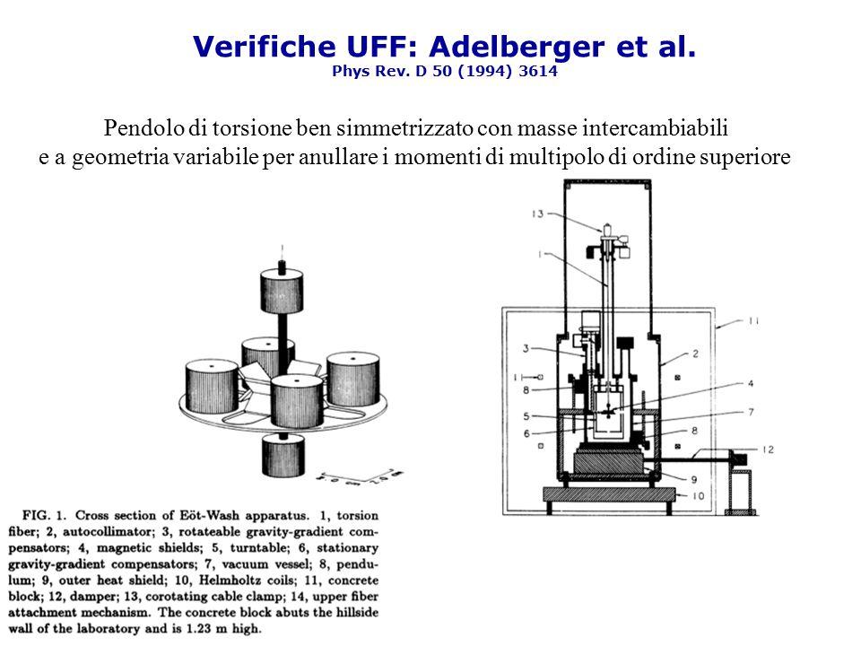 Verifiche UFF: Adelberger et al. Phys Rev. D 50 (1994) 3614
