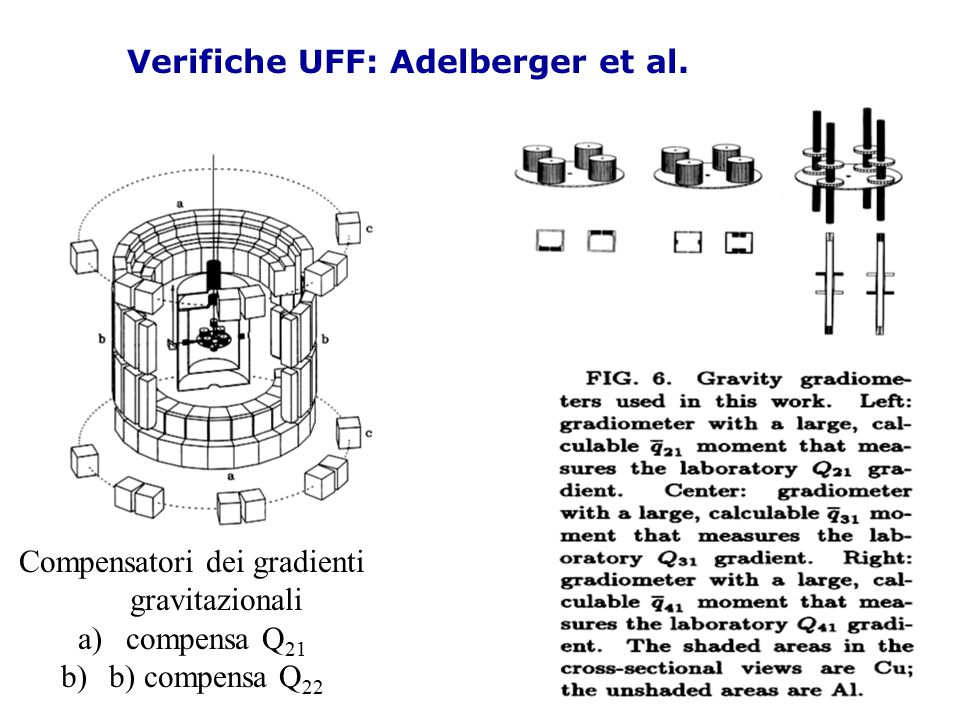 Verifiche UFF: Adelberger et al.