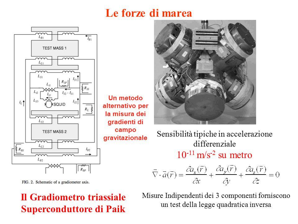 Il Gradiometro triassiale Superconduttore di Paik