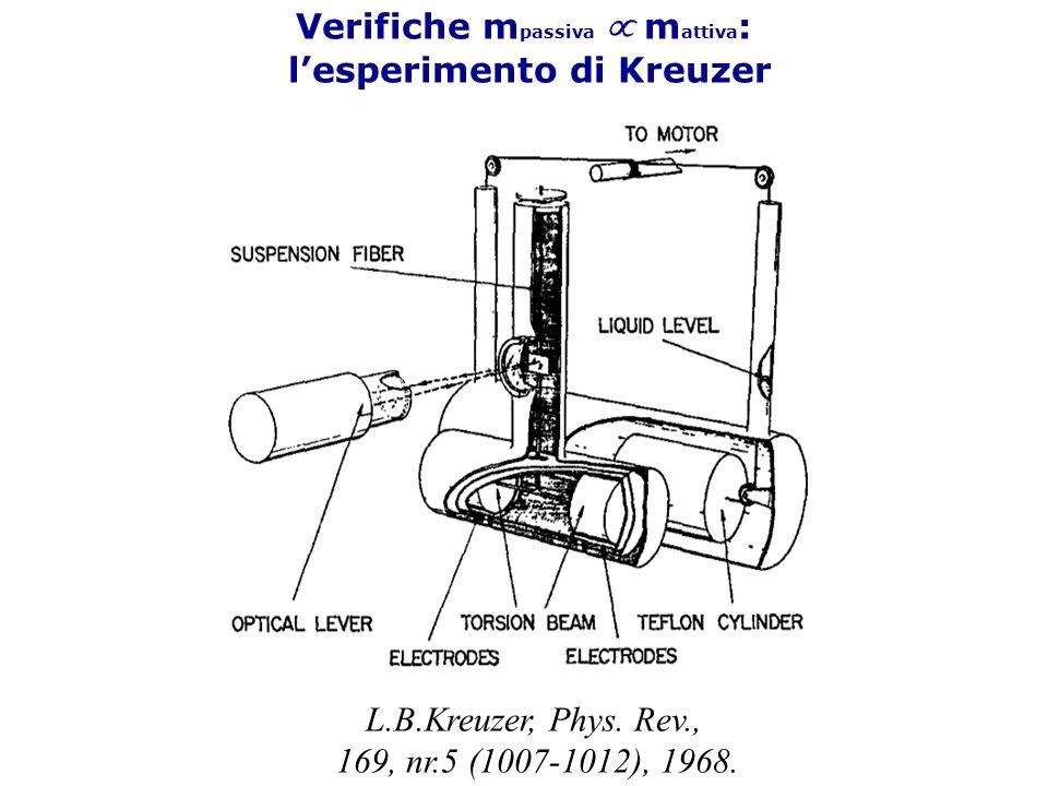 Verifiche mpassiva µ mattiva: l'esperimento di Kreuzer