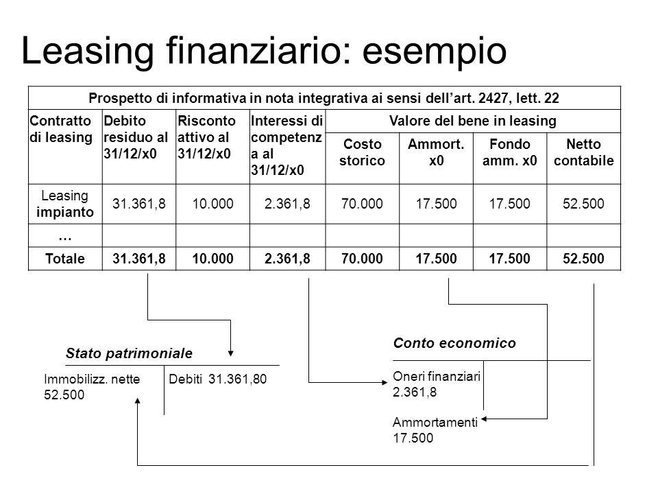 Leasing finanziario: esempio