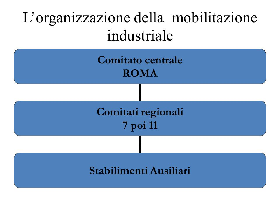 L'organizzazione della mobilitazione industriale
