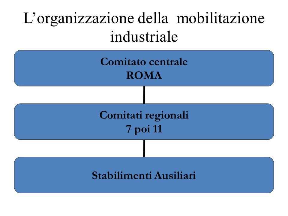 L'organizzazione della mobilitazione industriale