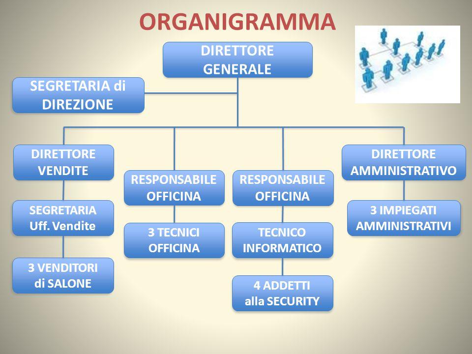 ORGANIGRAMMA DIRETTORE GENERALE SEGRETARIA di DIREZIONE DIRETTORE