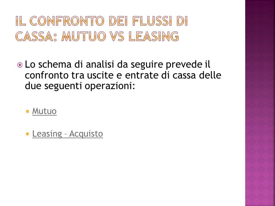 Il confronto dei flussi di cassa: mutuo vs leasing