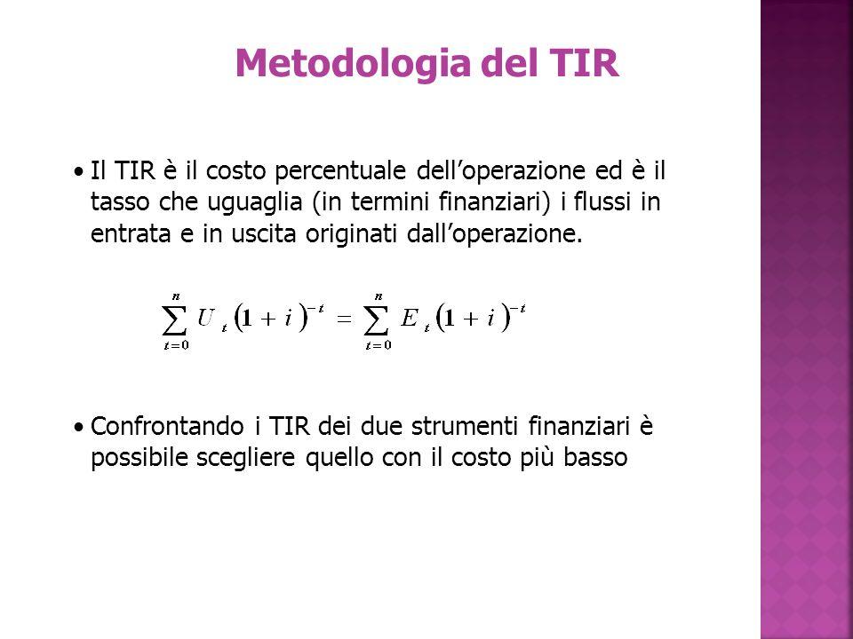 Metodologia del TIR
