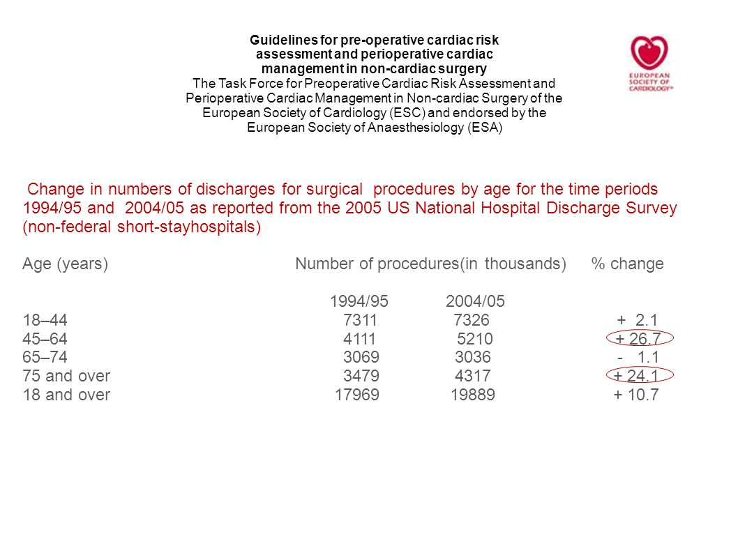 Age (years) Number of procedures(in thousands) % change