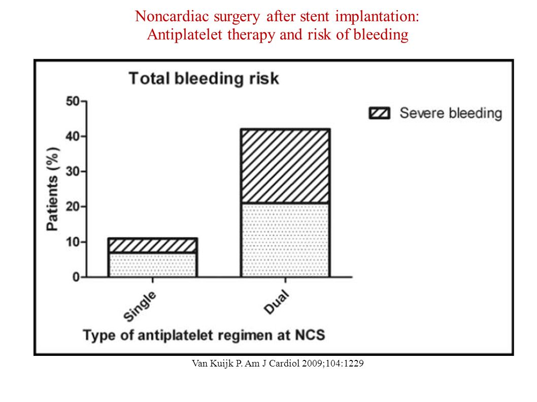 Noncardiac surgery after stent implantation: