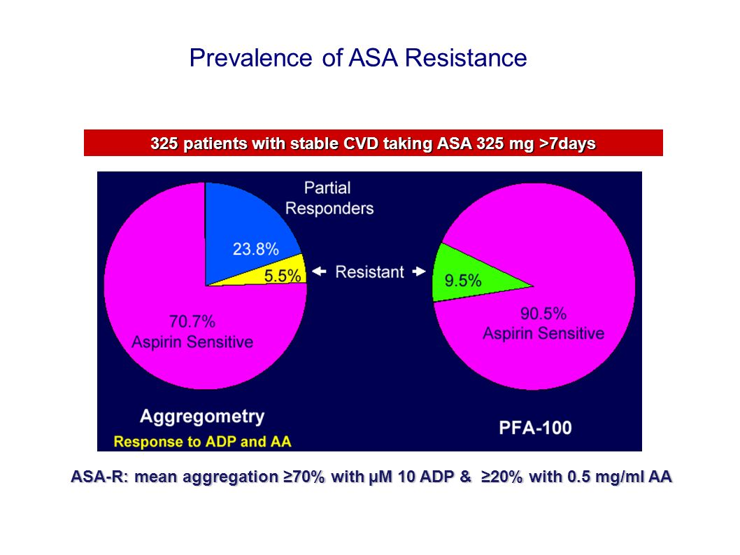 325 patients with stable CVD taking ASA 325 mg >7days