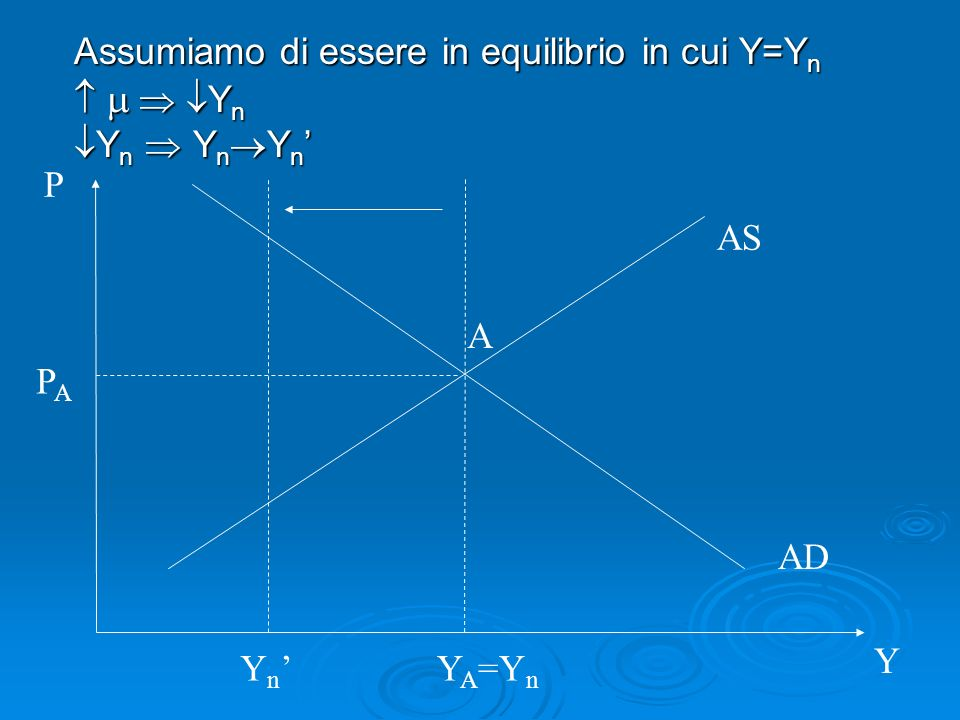 Assumiamo di essere in equilibrio in cui Y=Yn