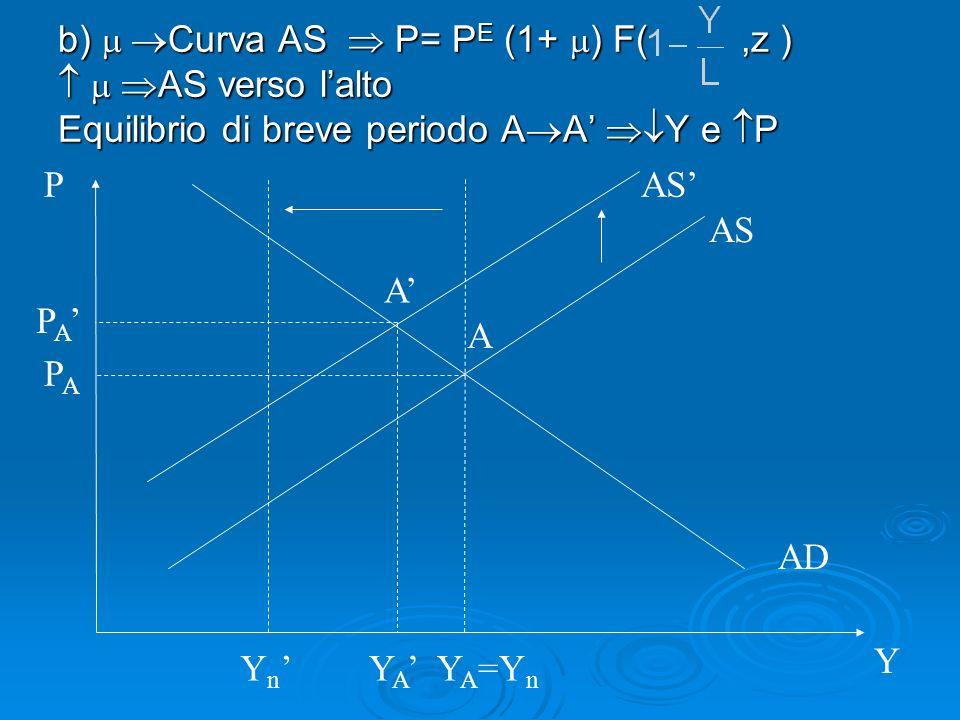 b) m Curva AS  P= PE (1+ m) F( ,z )