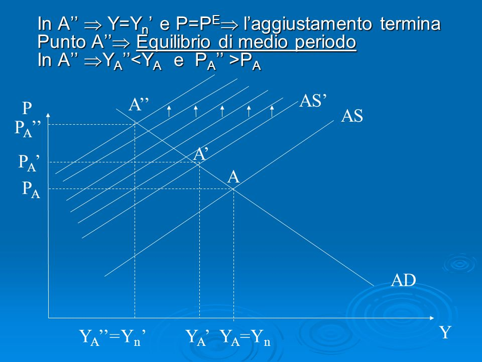 In A''  Y=Yn' e P=PE l'aggiustamento termina