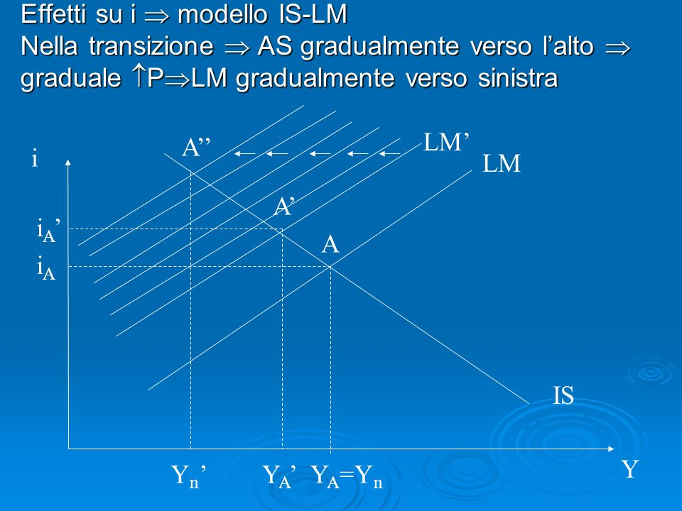 Effetti su i  modello IS-LM