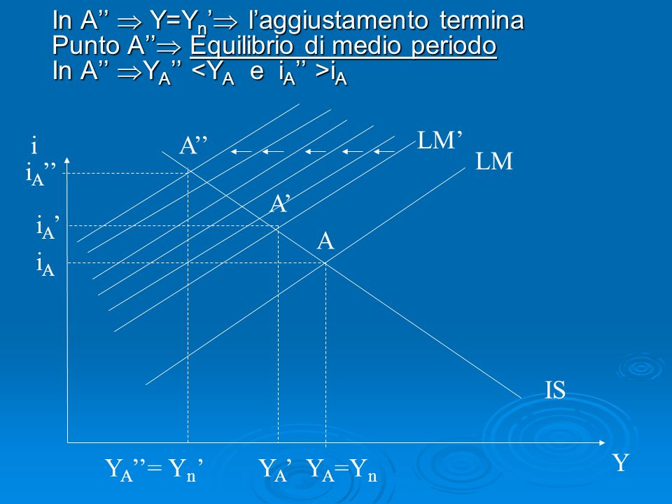 In A''  Y=Yn' l'aggiustamento termina